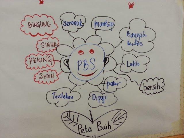 iThink bubble map peta Buih