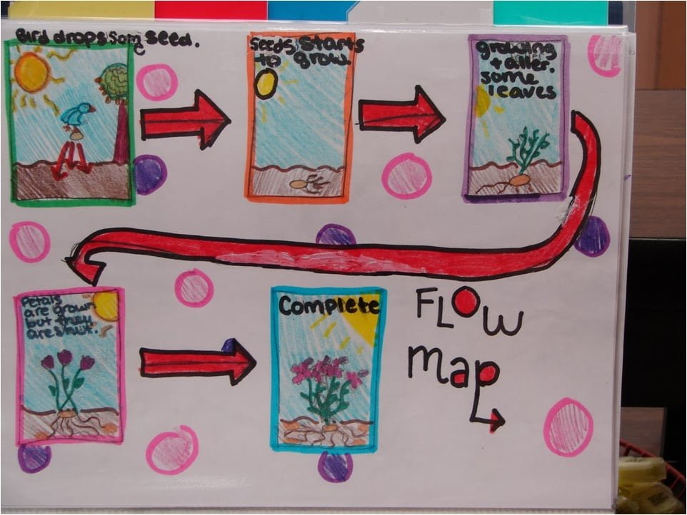 i-THINK Flow Map Peta Alir